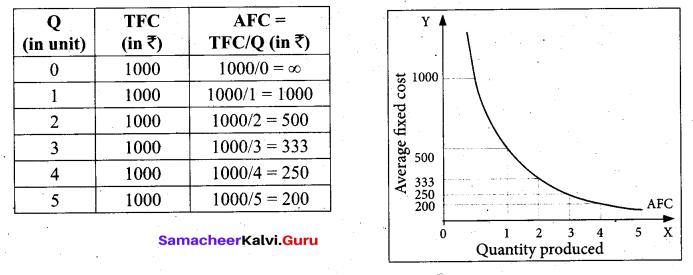 Tamil Nadu 11th Economics Model Question Paper 3 English Medium - 19