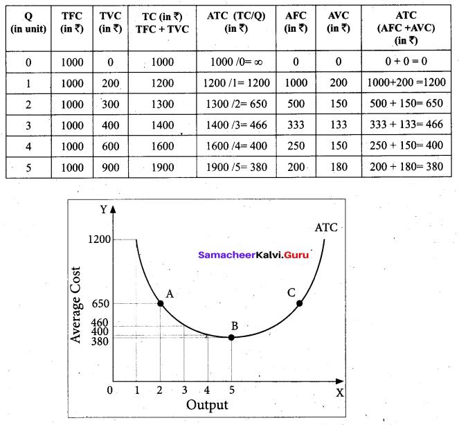 Tamil Nadu 11th Economics Model Question Paper 3 English Medium - 21