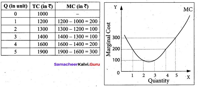 Tamil Nadu 11th Economics Model Question Paper 3 English Medium - 22