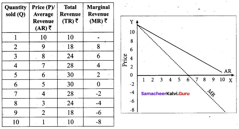 Tamil Nadu 11th Economics Model Question Paper 3 English Medium - 3