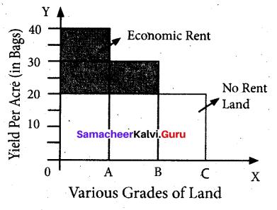 Tamil Nadu 11th Economics Model Question Paper 3 English Medium - 5