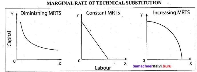 Tamil Nadu 11th Economics Model Question Paper 3 English Medium - 7