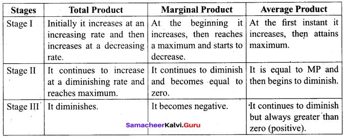 Tamil Nadu 11th Economics Model Question Paper 4 English Medium - 4