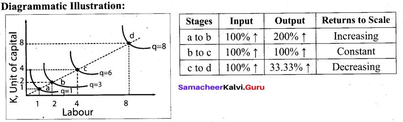 Tamil Nadu 11th Economics Model Question Paper 4 English Medium - 8
