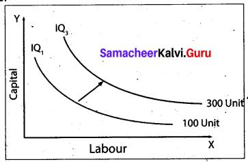 Tamil Nadu 11th Economics Previous Year Question Paper March 2019 English Medium 11