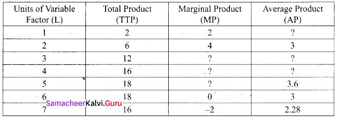 Tamil Nadu 11th Economics Previous Year Question Paper March 2019 English Medium 2