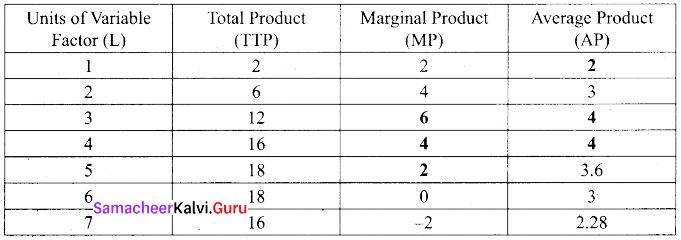Tamil Nadu 11th Economics Previous Year Question Paper March 2019 English Medium 3