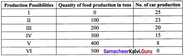 Tamil Nadu 11th Economics Previous Year Question Paper March 2019 English Medium 4