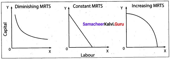 Tamil Nadu 11th Economics Previous Year Question Paper March 2019 English Medium 9