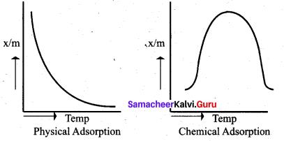 Tamil Nadu 12th Chemistry Model Question Paper 4 English Medium - 19