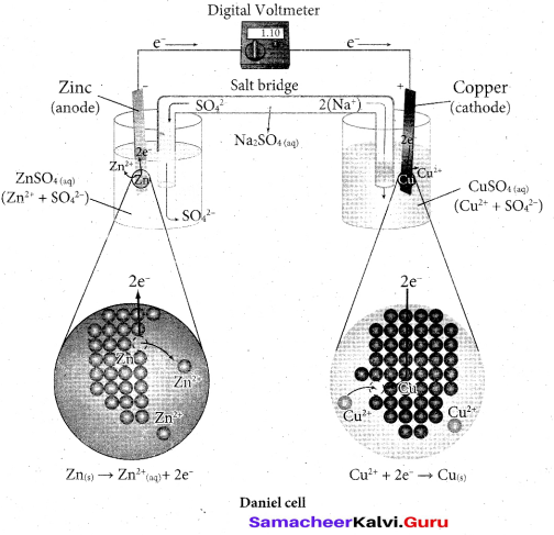 Tamil Nadu 12th Chemistry Model Question Paper 5 English Medium - 13