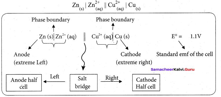 Tamil Nadu 12th Chemistry Model Question Paper 5 English Medium - 14