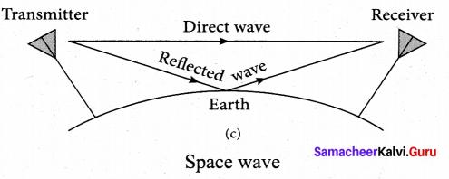 Tamil Nadu 12th Physics Model Question Paper 1 English Medium - 29