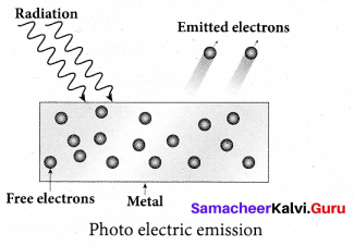 Tamil Nadu 12th Physics Model Question Paper 3 English Medium - 25