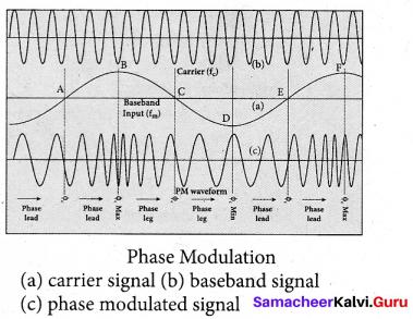 Tamil Nadu 12th Physics Model Question Paper 3 English Medium - 33