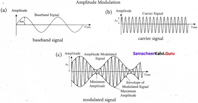 Tamil Nadu 12th Physics Model Question Paper 5 English Medium - 15