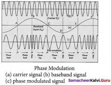 Tamil Nadu 12th Physics Model Question Paper 5 English Medium - 17