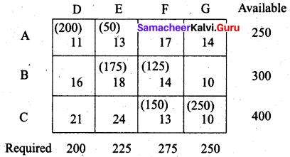 Samaacheer Kalvi 12th Business Maths Solutions Chapter 10 Operations Research Ex 10.1 69