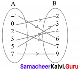Samacheer Kalvi 10th Maths Chapter 1 Relations and Functions Additional Questions 4