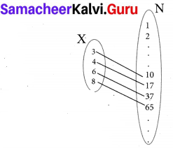 10th Maths 1.3 Exercise Samacheer Kalvi Chapter 1 Relations and Functions