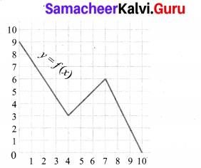 10 Maths Exercise 1.3 Samacheer Kalvi Chapter 1 Relations and Functions