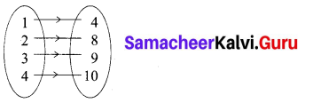 Samacheer Kalvi 10th Maths Chapter 1 Relations and Functions Ex 1.6 1