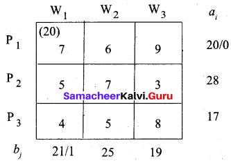 Samacheer Kalvi 12th Business Maths Solutions Chapter 10 Operations Research Additional Problems 15