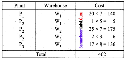 Samacheer Kalvi 12th Business Maths Solutions Chapter 10 Operations Research Additional Problems 19