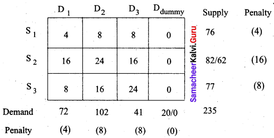 Samacheer Kalvi 12th Business Maths Solutions Chapter 10 Operations Research Additional Problems 22