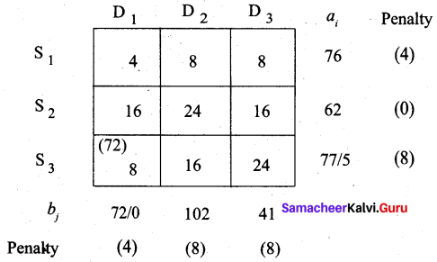 Samacheer Kalvi 12th Business Maths Solutions Chapter 10 Operations Research Additional Problems 23