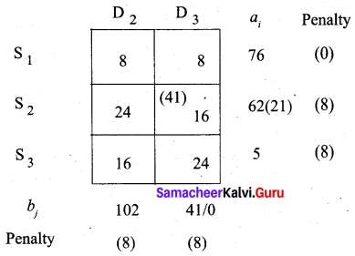 Samacheer Kalvi 12th Business Maths Solutions Chapter 10 Operations Research Additional Problems 24