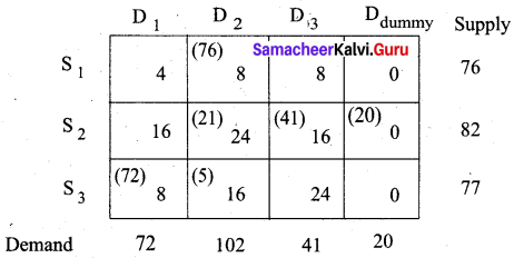 Samacheer Kalvi 12th Business Maths Solutions Chapter 10 Operations Research Additional Problems 26