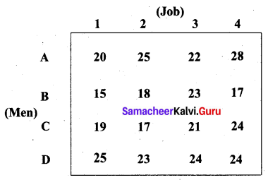 Samacheer Kalvi 12th Business Maths Solutions Chapter 10 Operations Research Additional Problems 27