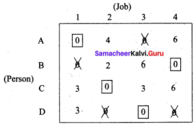 Samacheer Kalvi 12th Business Maths Solutions Chapter 10 Operations Research Additional Problems 32