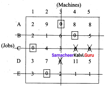 Samacheer Kalvi 12th Business Maths Solutions Chapter 10 Operations Research Additional Problems 38