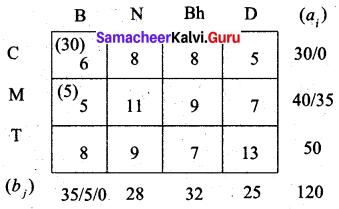 Samacheer Kalvi 12th Business Maths Solutions Chapter 10 Operations Research Ex 10.1 14