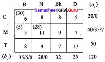 Samacheer Kalvi 12th Business Maths Solutions Chapter 10 Operations Research Ex 10.1 15