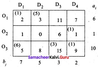 Samacheer Kalvi 12th Business Maths Solutions Chapter 10 Operations Research Ex 10.1 31