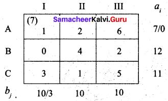 Samacheer Kalvi 12th Business Maths Solutions Chapter 10 Operations Research Ex 10.1 48