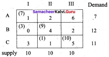 Samacheer Kalvi 12th Business Maths Solutions Chapter 10 Operations Research Ex 10.1 52