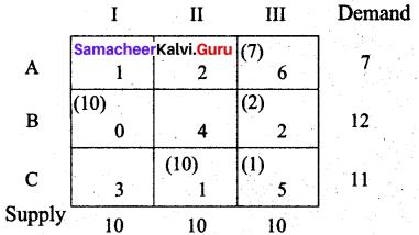 Samacheer Kalvi 12th Business Maths Solutions Chapter 10 Operations Research Ex 10.1 57