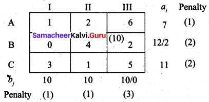 Samacheer Kalvi 12th Business Maths Solutions Chapter 10 Operations Research Ex 10.1 59