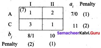 Samacheer Kalvi 12th Business Maths Solutions Chapter 10 Operations Research Ex 10.1 61