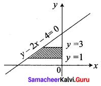 Samacheer Kalvi 12th Business Maths Solutions Chapter 3 Integral Calculus II Ex 3.1 Q2