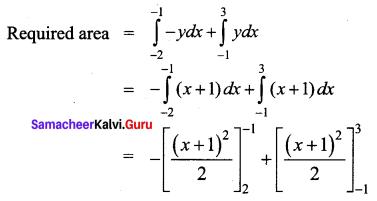 Samacheer Kalvi 12th Business Maths Solutions Chapter 3 Integral Calculus II Ex 3.1 Q5.1