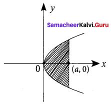 Samacheer Kalvi 12th Business Maths Solutions Chapter 3 Integral Calculus II Ex 3.4 Q24
