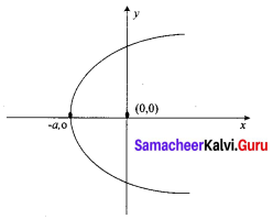 Samacheer Kalvi 12th Business Maths Solutions Chapter 4 Differential Equations Ex 4.1 Q7