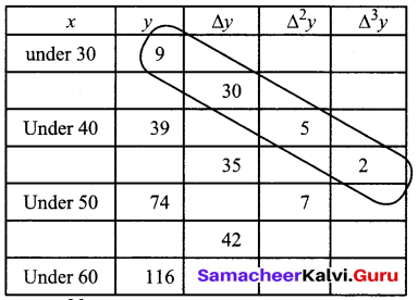 Samacheer Kalvi 12th Business Maths Solutions Chapter 5 Numerical Methods Additional Problems III Q3.1