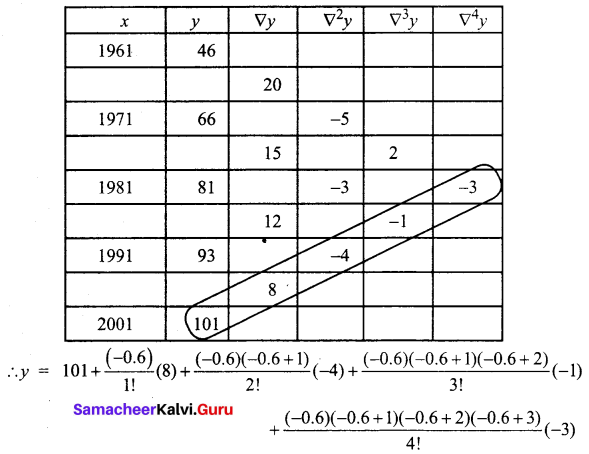Samacheer Kalvi 12th Business Maths Solutions Chapter 5 Numerical Methods Additional Problems III Q4.1
