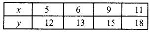 Samacheer Kalvi 12th Business Maths Solutions Chapter 5 Numerical Methods Ex 5.3 Q14
